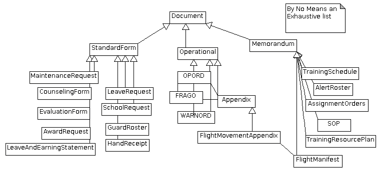 The Document Views of the Army
