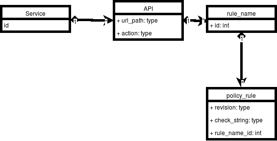 A Git Style change management for a Database driven app